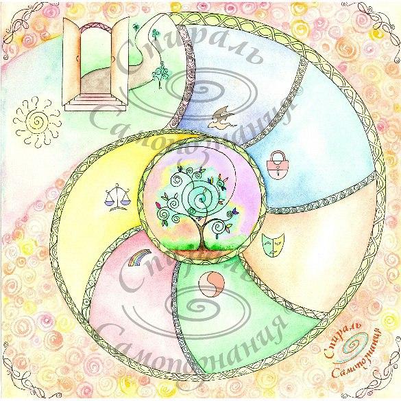 Игра «Спираль самопознания»