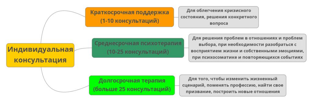 консультация психолога в Москве и по скайп
